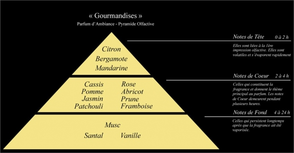 Pyramide olfactive Parfum d'ambiance  Gourmandises - Lorenza-difilippo.fr